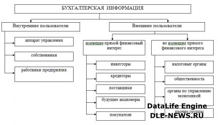 Лекция 1. Бухгалтерский учет в системе управления.
