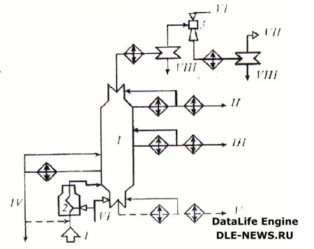 Принципиальная схема блока вакуумной перегонки мазута установки ЭЛОУ-АВТ-6: 1 - вакуумная колонна; 2 - вакуумная печь...