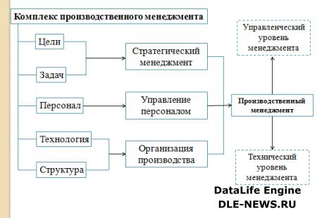 Сущность и содержание производственного менеджмента как вида деятельности предприятия.