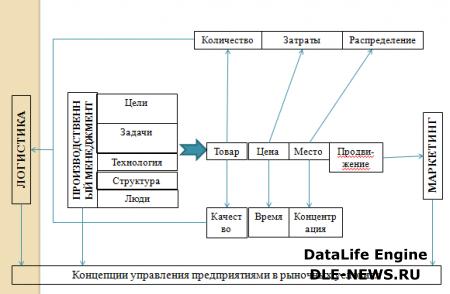 Сущность производственного менеджмента как концепции управления предприятием.