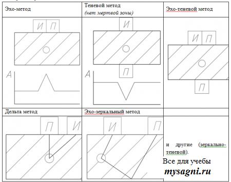 Различные методы ультразвукового контроля отличаются схемами установки излучателя и приемника ультразвуковых...